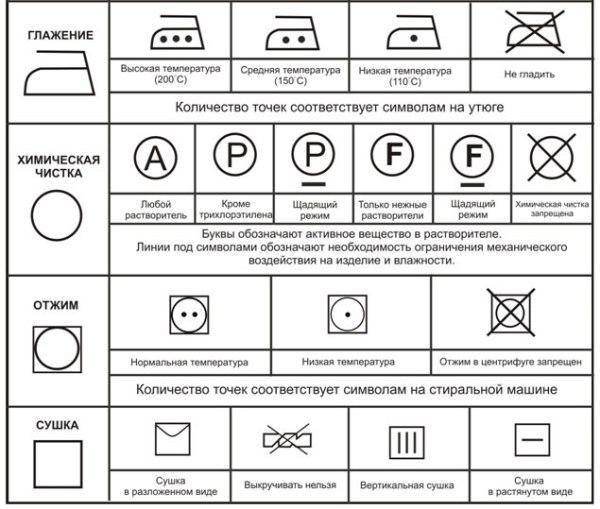 Основные обозначения на ярлыке одежды. Фото с сайта rozovajapantera.ru